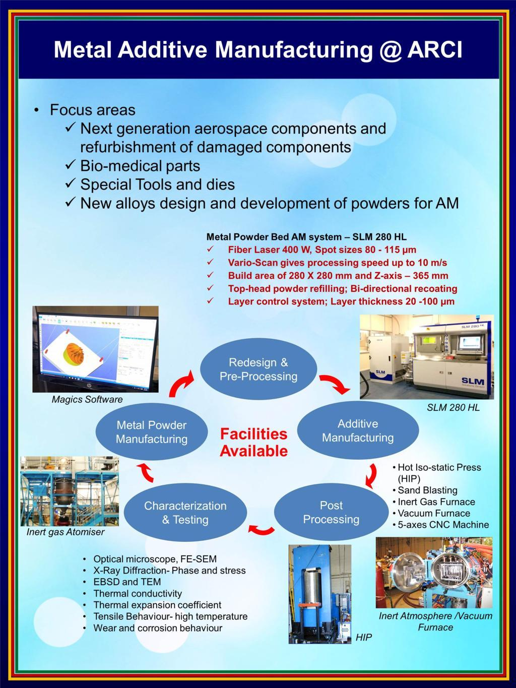 AM Poster - Capabilities